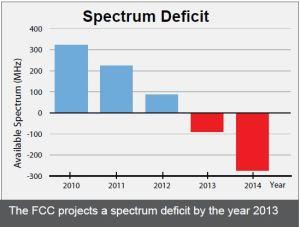 Spectrum Deficit